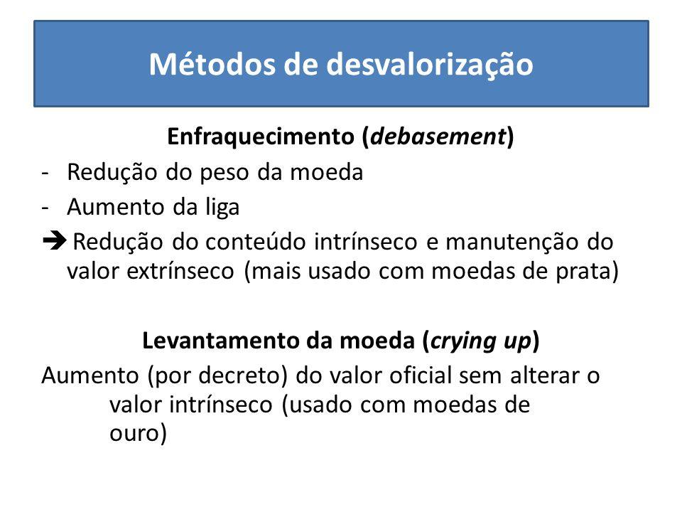 Métodos de desvalorização Enfraquecimento (debasement) -Redução do peso da moeda -Aumento da liga Redução do conteúdo intrínseco e manutenção do valor