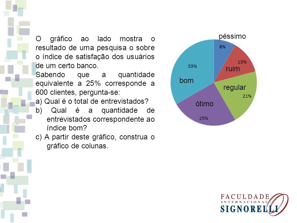 O gráfico ao lado mostra o resultado de uma pesquisa o sobre o índice de satisfação dos usuários de um certo banco. Sabendo que a quantidade equivalen