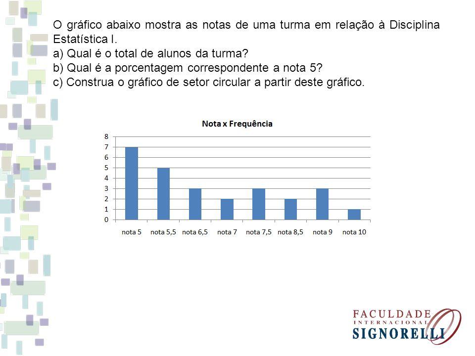 O gráfico abaixo mostra as notas de uma turma em relação à Disciplina Estatística I. a) Qual é o total de alunos da turma? b) Qual é a porcentagem cor