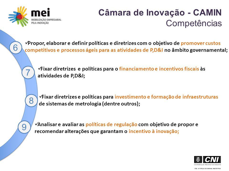 Câmara de Inovação - CAMIN Competências 6 Propor, elaborar e definir políticas e diretrizes com o objetivo de promover custos competitivos e processos ágeis para as atividades de P,D&I no âmbito governamental; Fixar diretrizes e políticas para o financiamento e incentivos fiscais às atividades de P,D&I; Analisar e avaliar as políticas de regulação com objetivo de propor e recomendar alterações que garantam o incentivo à inovação; 7 8 9 Fixar diretrizes e políticas para investimento e formação de infraestruturas de sistemas de metrologia (dentre outros);