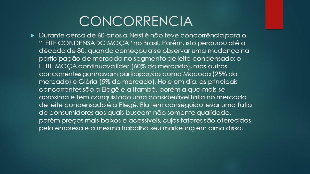 CONCORRENCIA Durante cerca de 60 anos a Nestlé não teve concorrência para o LEITE CONDENSADO MOÇA no Brasil. Porém, isto perdurou até a década de 80,