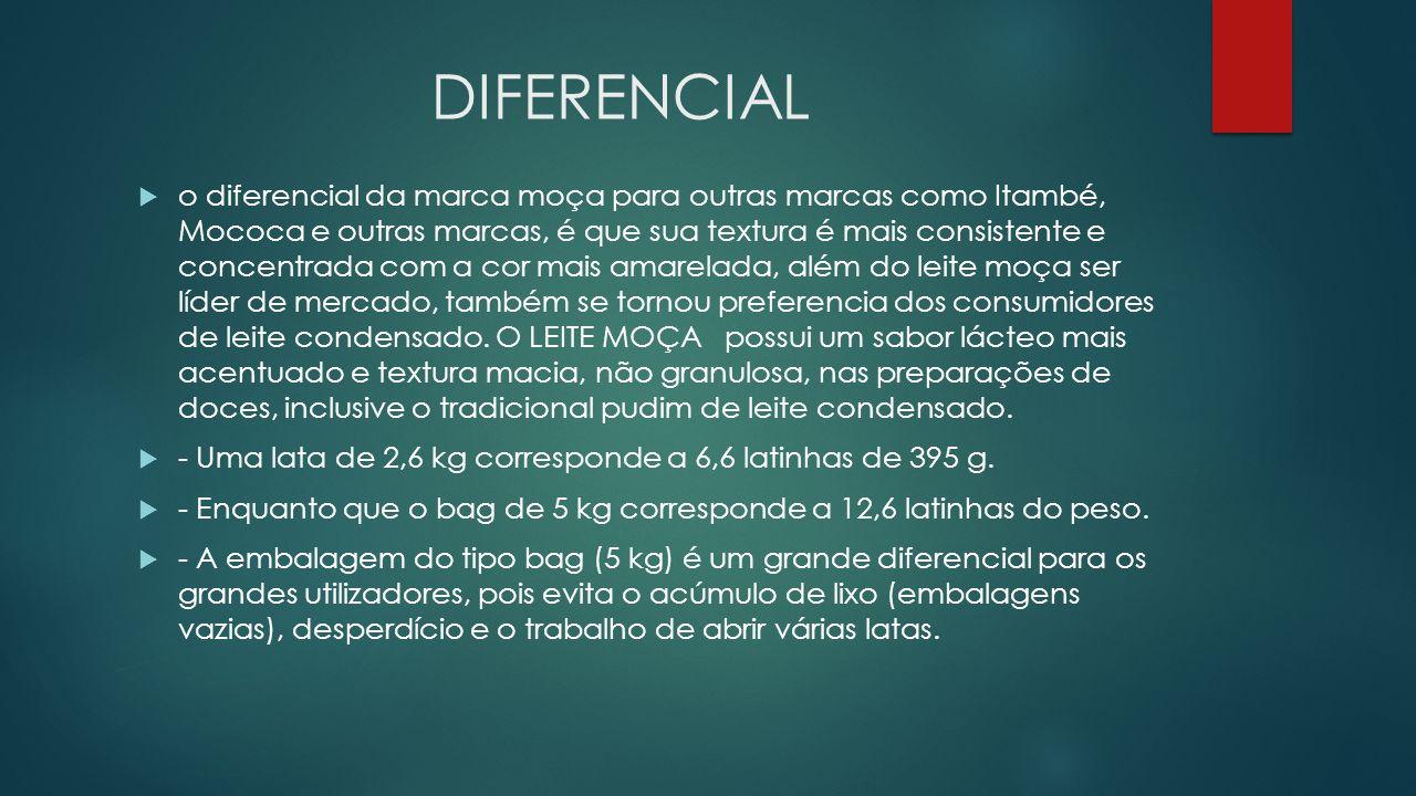 DIFERENCIAL o diferencial da marca moça para outras marcas como Itambé, Mococa e outras marcas, é que sua textura é mais consistente e concentrada com