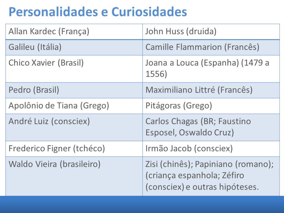 Allan Kardec (França)John Huss (druida) Galileu (Itália)Camille Flammarion (Francês) Chico Xavier (Brasil)Joana a Louca (Espanha) (1479 a 1556) Pedro