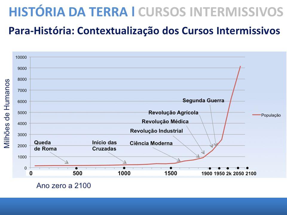 1100: início dos trabalhos de reurbex.1651: início da organização dos CIs.