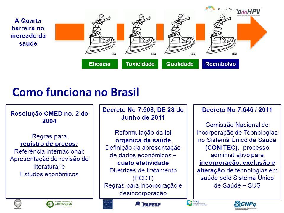 Decreto No 7.508, DE 28 de Junho de 2011 Reformulação da lei orgânica da saúde Definição da apresentação de dados econômicos – custo efetividade Diret