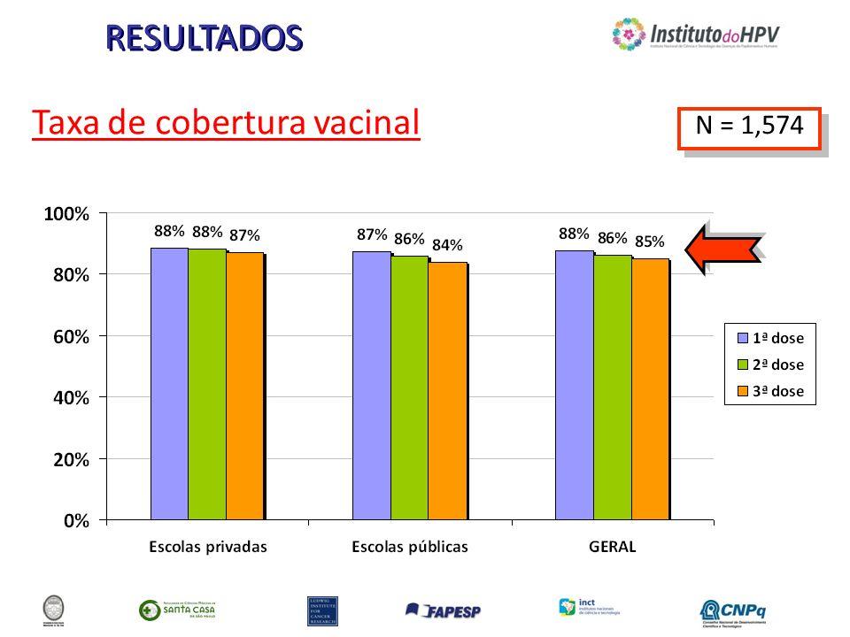 RESULTADOS Taxa de cobertura vacinal N = 1,574