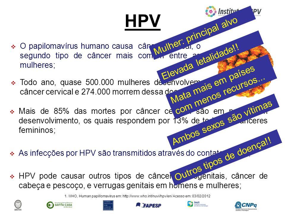 HPV O papilomavírus humano causa câncer cervical, o segundo tipo de câncer mais comum entre as mulheres; Todo ano, quase 500.000 mulheres desenvolvem