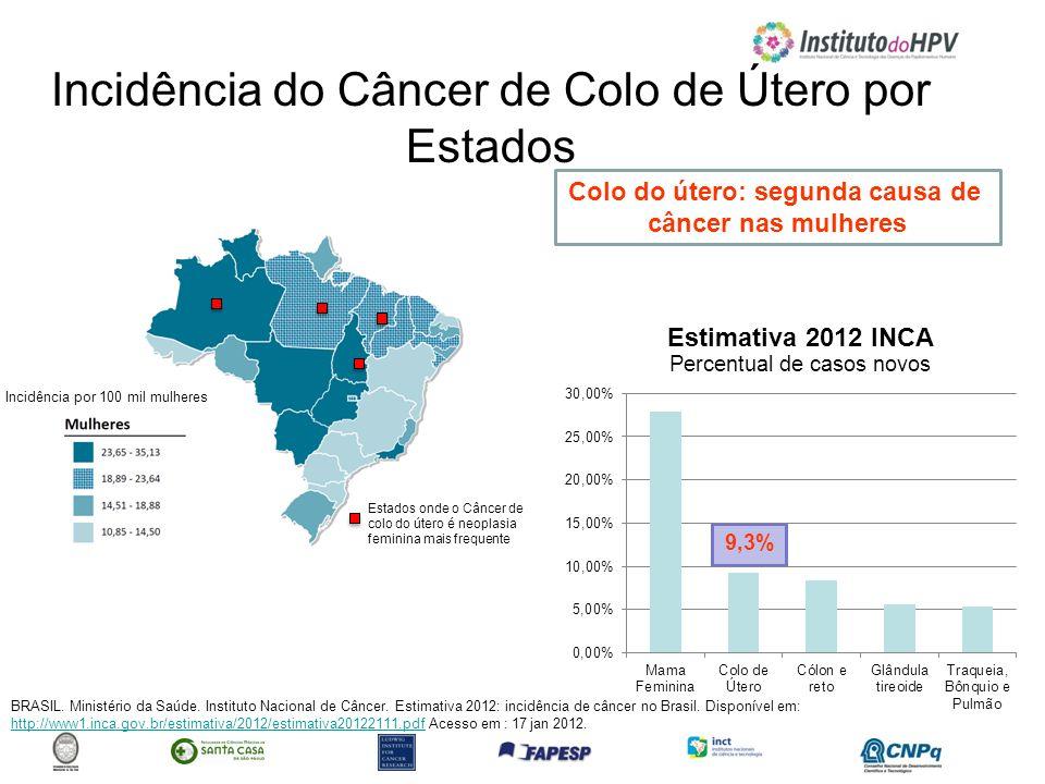 Incidência do Câncer de Colo de Útero por Estados BRASIL. Ministério da Saúde. Instituto Nacional de Câncer. Estimativa 2012: incidência de câncer no