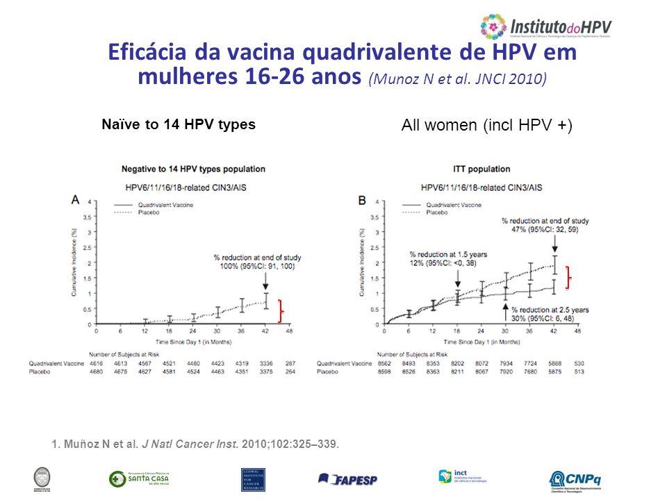 Eficácia da vacina quadrivalente de HPV em mulheres 16-26 anos (Munoz N et al. JNCI 2010) 1. Muñoz N et al. J Natl Cancer Inst. 2010;102:325–339. Naïv