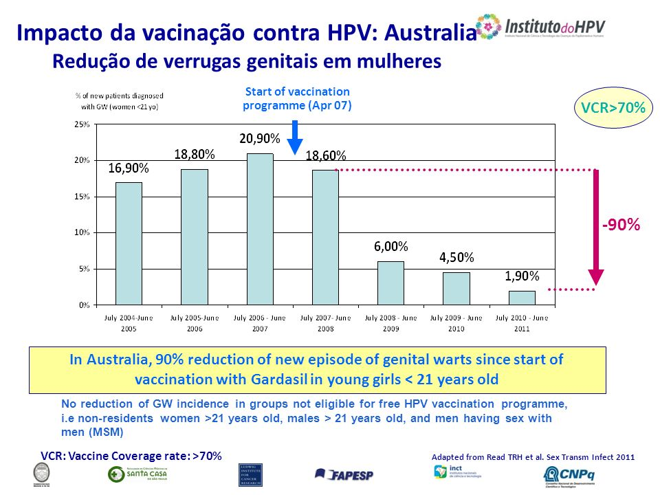 Start of vaccination programme (Apr 07) -90% In Australia, 90% reduction of new episode of genital warts since start of vaccination with Gardasil in y
