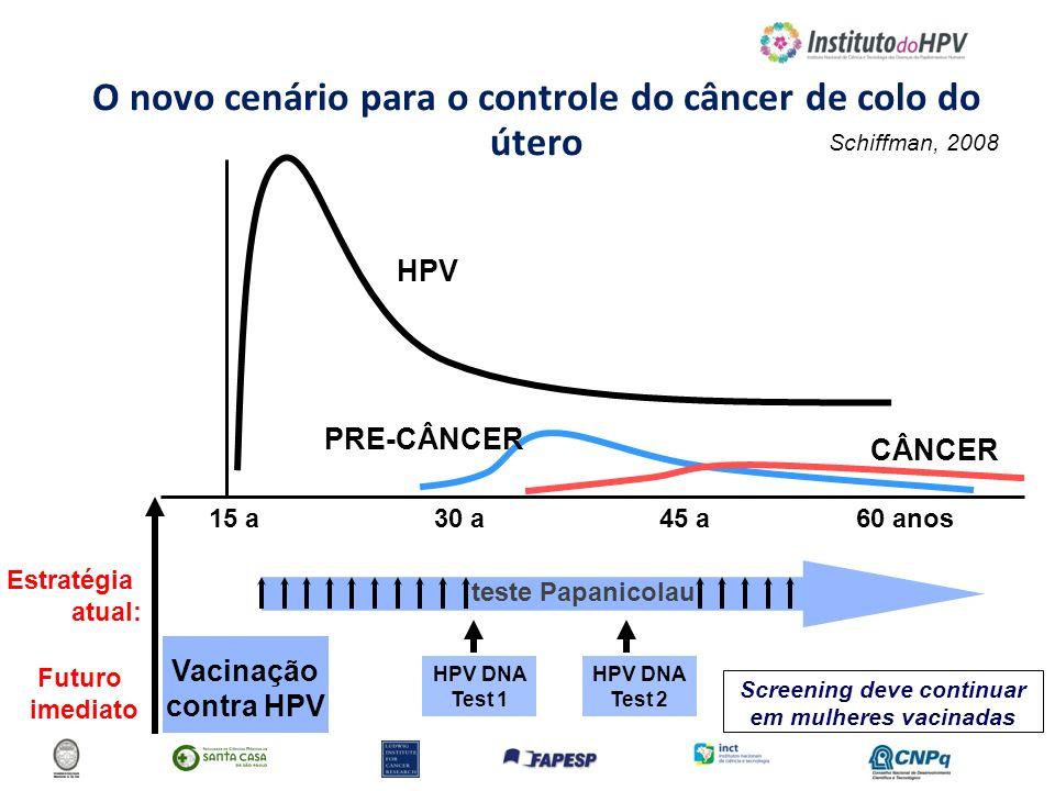 O novo cenário para o controle do câncer de colo do útero 15 a30 a45 a HPV PRE-CÂNCER CÂNCER teste Papanicolau Estratégia atual: 60 anos Futuro imedia