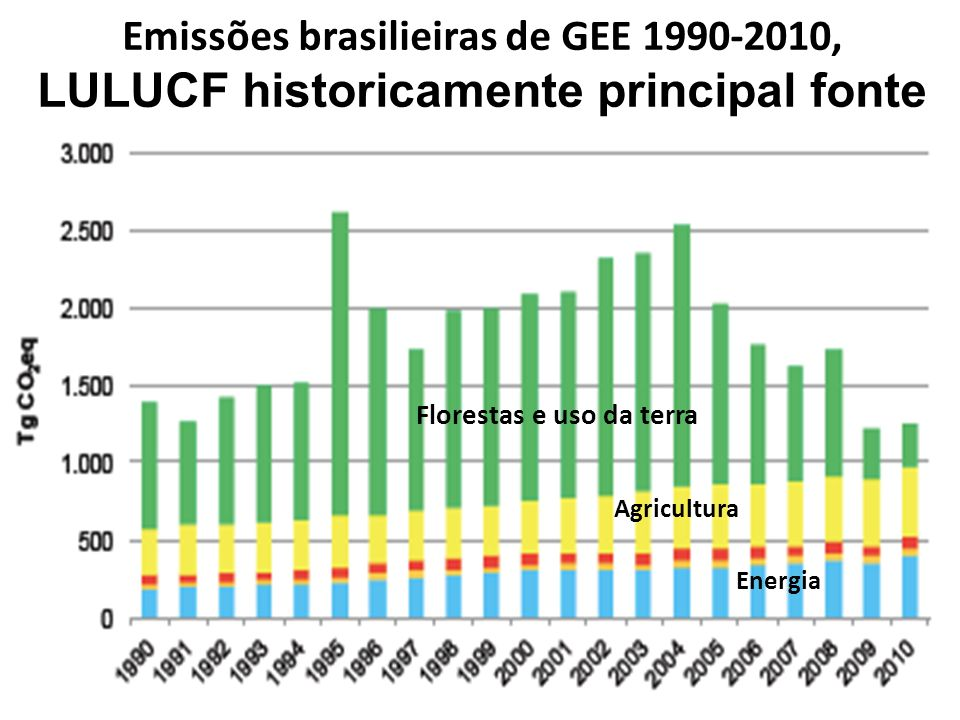 Emissões brasilieiras de GEE 1990-2010, LULUCF historicamente principal fonte Florestas e uso da terra Agricultura Energia