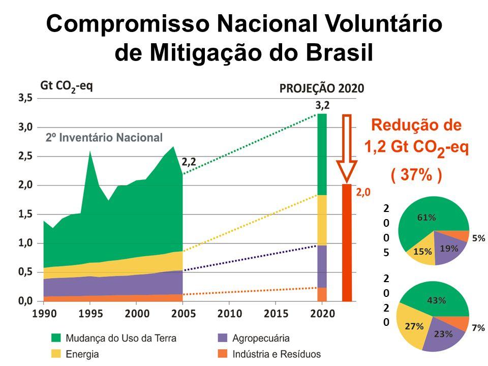 Compromisso Nacional Voluntário de Mitigação do Brasil 2005202020052020