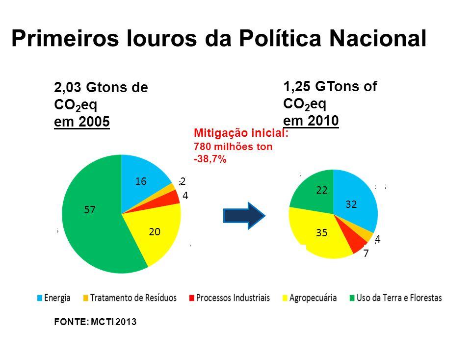 Source: WRI, 2012.