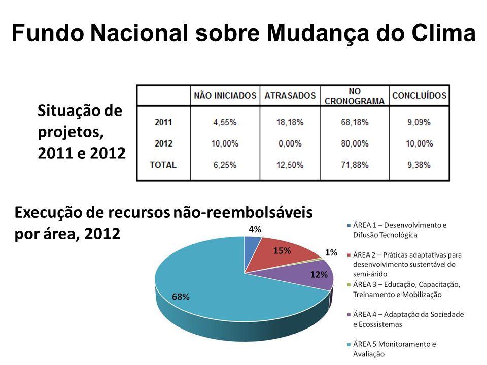 Situação de projetos, 2011 e 2012 Execução de recursos não-reembolsáveis por área, 2012 Fundo Nacional sobre Mudança do Clima