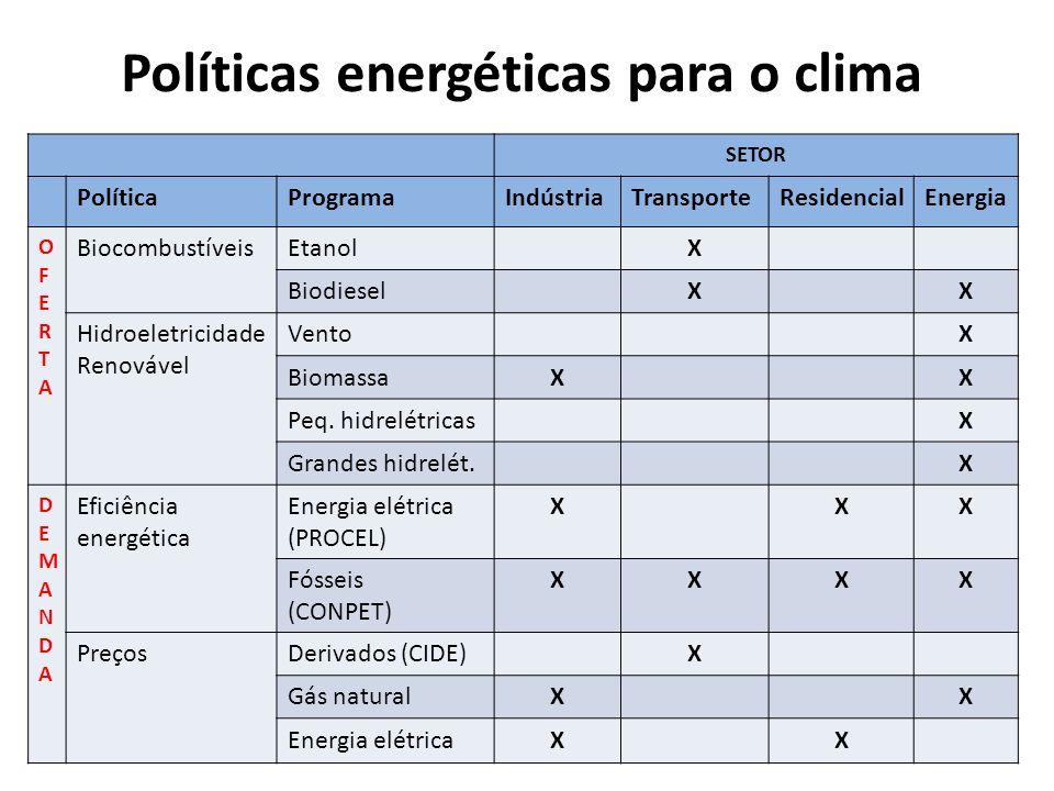 SETOR PolíticaProgramaIndústriaTransporteResidencialEnergia OFERTAOFERTA BiocombustíveisEtanolX BiodieselXX Hidroeletricidade Renovável VentoX BiomassaXX Peq.