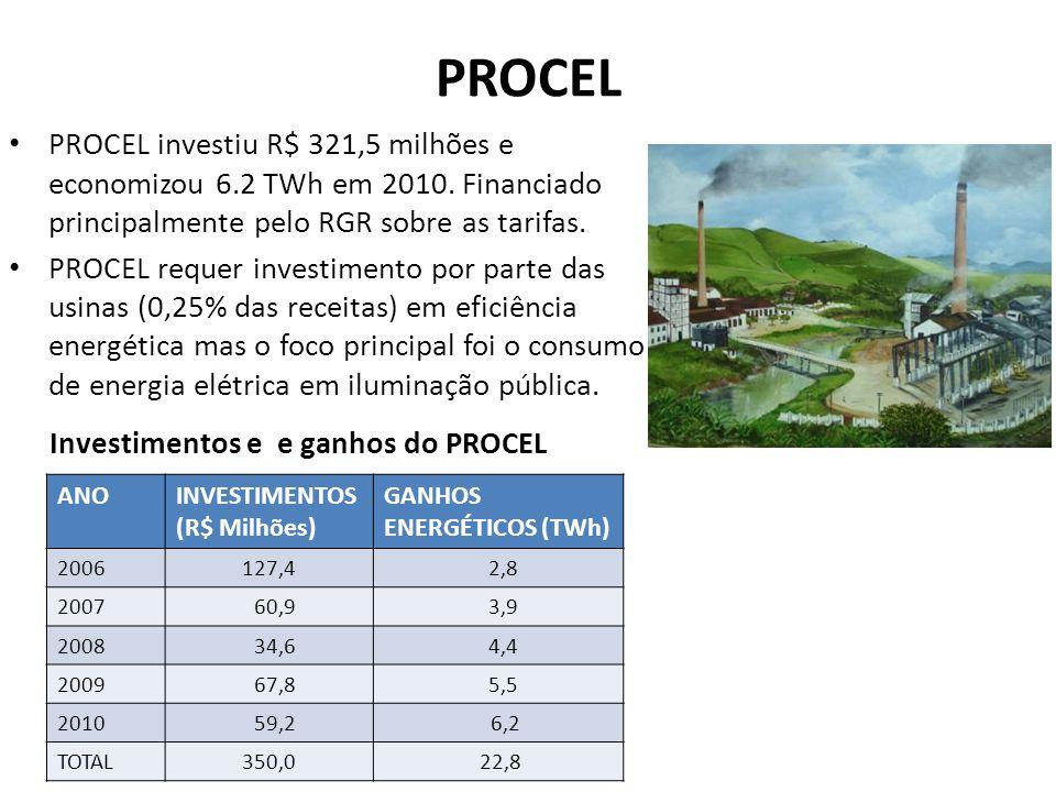 PROCEL PROCEL investiu R$ 321,5 milhões e economizou 6.2 TWh em 2010.