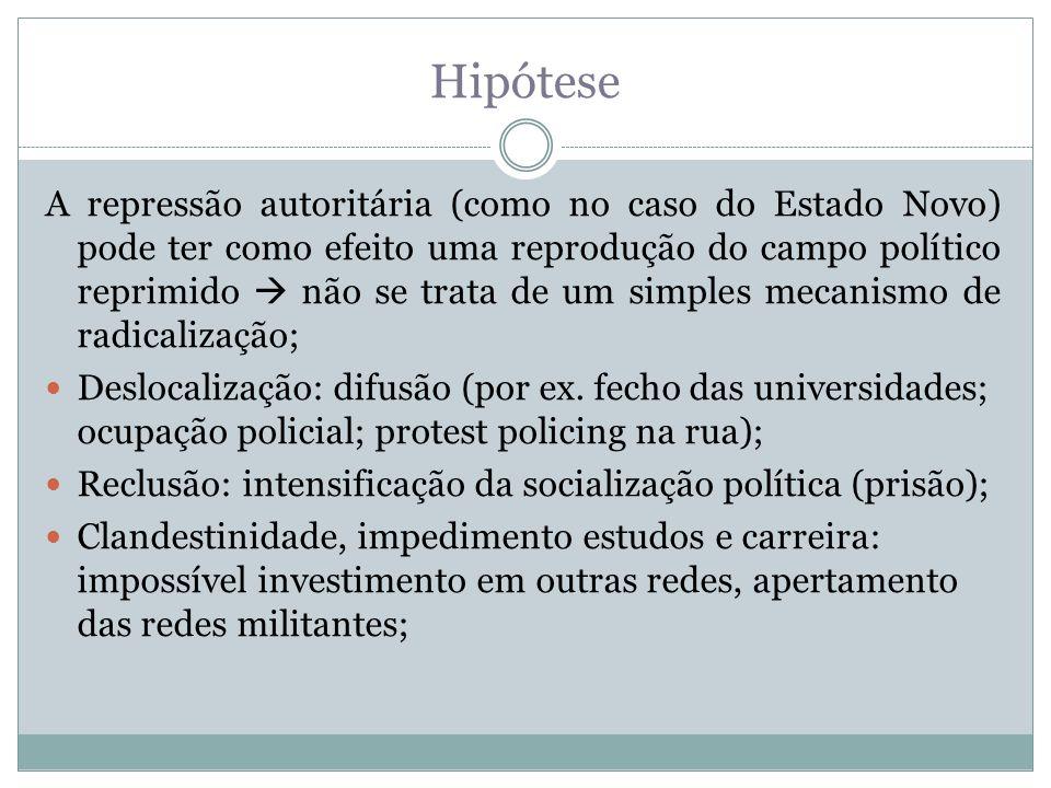 Hipótese A repressão autoritária (como no caso do Estado Novo) pode ter como efeito uma reprodução do campo político reprimido não se trata de um simples mecanismo de radicalização; Deslocalização: difusão (por ex.