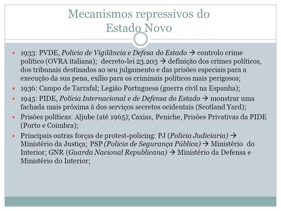 Mecanismos repressivos do Estado Novo 1933: PVDE, Policia de Vigilância e Defesa do Estado controlo crime político (OVRA italiana); decreto-lei 23.203