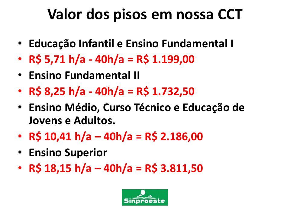 Valor dos pisos em nossa CCT Educação Infantil e Ensino Fundamental I R$ 5,71 h/a - 40h/a = R$ 1.199,00 Ensino Fundamental II R$ 8,25 h/a - 40h/a = R$ 1.732,50 Ensino Médio, Curso Técnico e Educação de Jovens e Adultos.