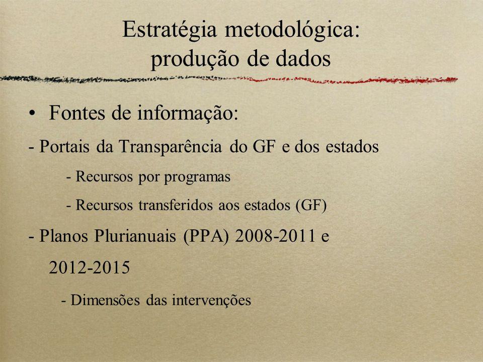 Estratégia metodológica: produção de dados Fontes de informação: - Portais da Transparência do GF e dos estados - Recursos por programas - Recursos tr