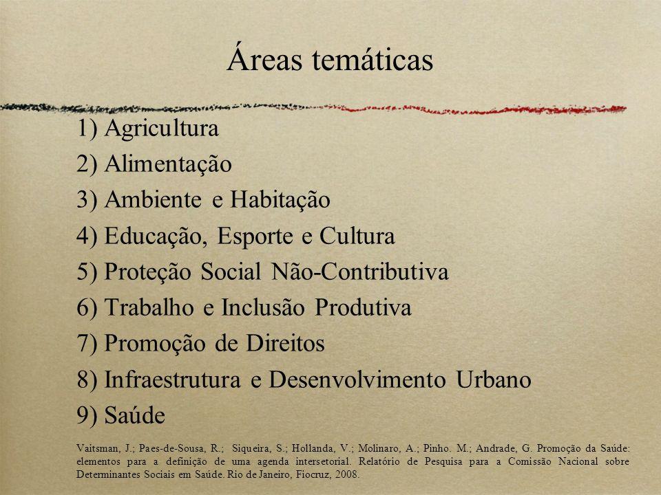 Áreas temáticas 1) Agricultura 2) Alimentação 3) Ambiente e Habitação 4) Educação, Esporte e Cultura 5) Proteção Social Não-Contributiva 6) Trabalho e