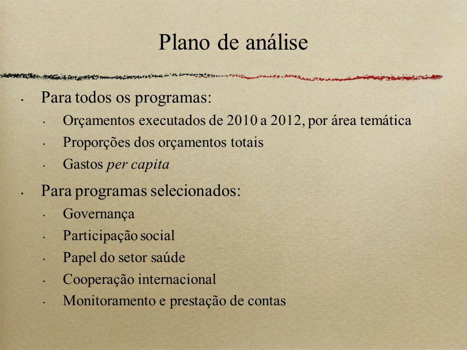 Plano de análise Para todos os programas: Orçamentos executados de 2010 a 2012, por área temática Proporções dos orçamentos totais Gastos per capita P