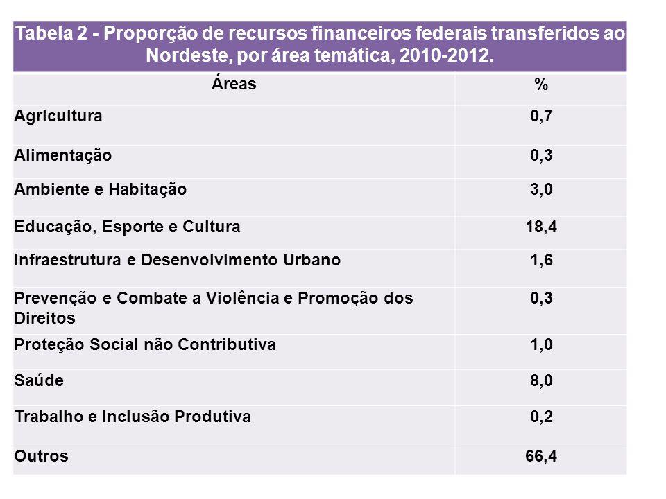 Tabela 2 - Proporção de recursos financeiros federais transferidos ao Nordeste, por área temática, 2010-2012. Áreas% Agricultura0,7 Alimentação0,3 Amb