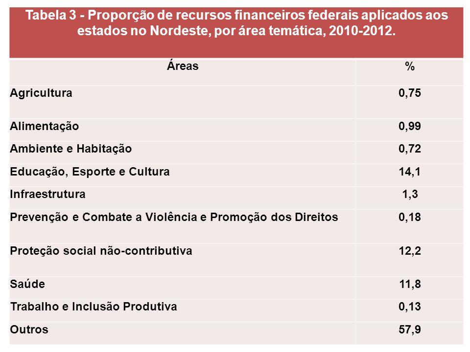 Proporção de recursos financeiros federais transferidos aos estados no Nordeste, por área temática, 2010- 2012. Tabela 3 - Proporção de recursos finan