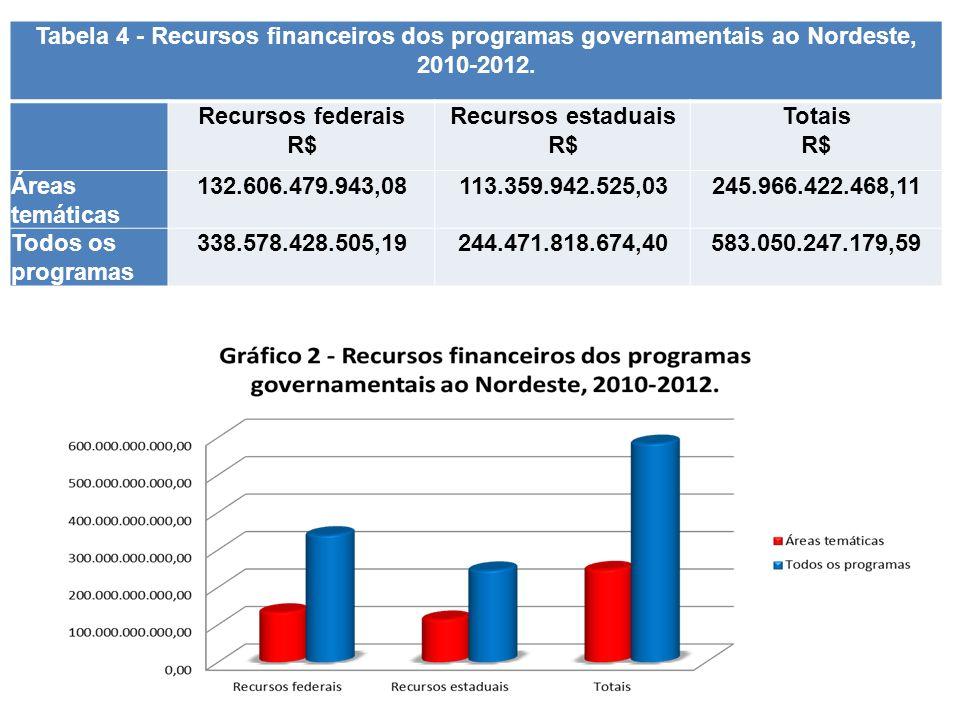 Tabela 4 - Recursos financeiros dos programas governamentais ao Nordeste, 2010-2012. Recursos federais R$ Recursos estaduais R$ Totais R$ Áreas temáti
