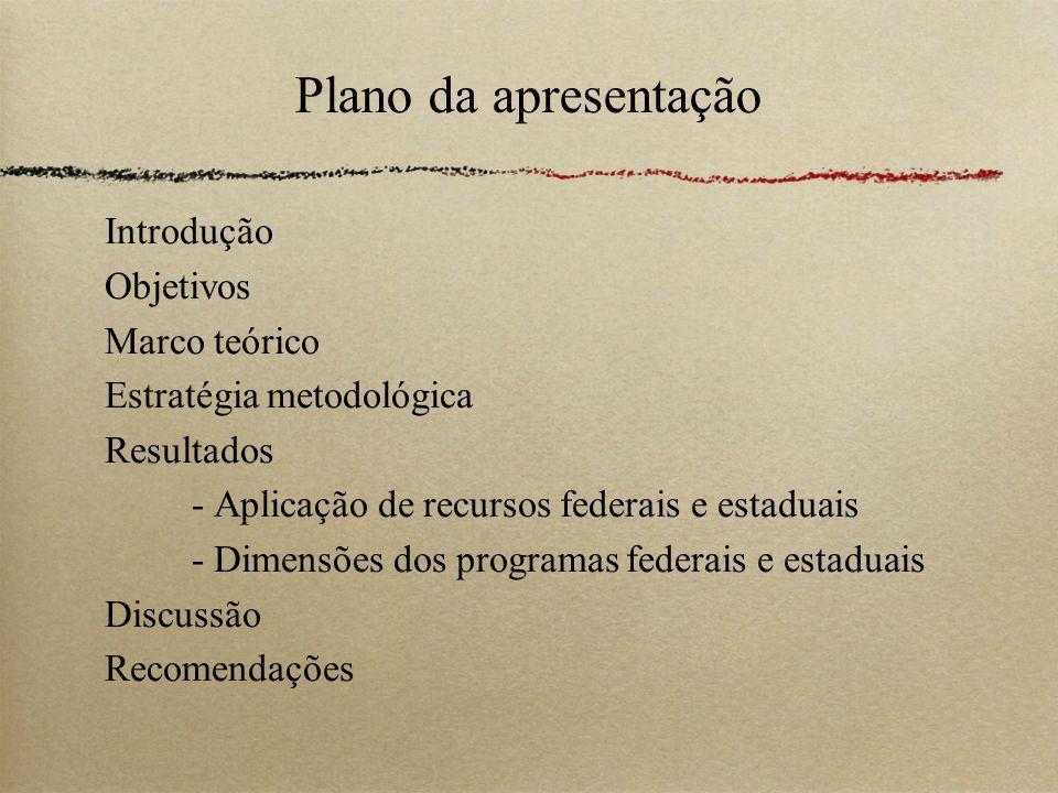 Plano da apresentação Introdução Objetivos Marco teórico Estratégia metodológica Resultados - Aplicação de recursos federais e estaduais - Dimensões d