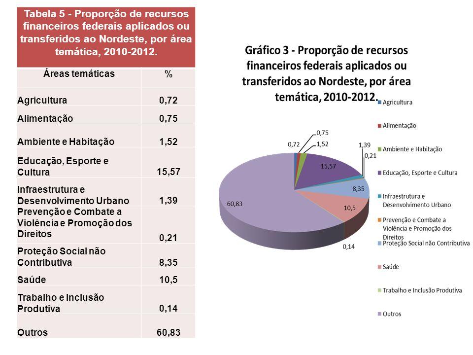 Tabela 5 - Proporção de recursos financeiros federais aplicados ou transferidos ao Nordeste, por área temática, 2010-2012. Áreas temáticas% Agricultur