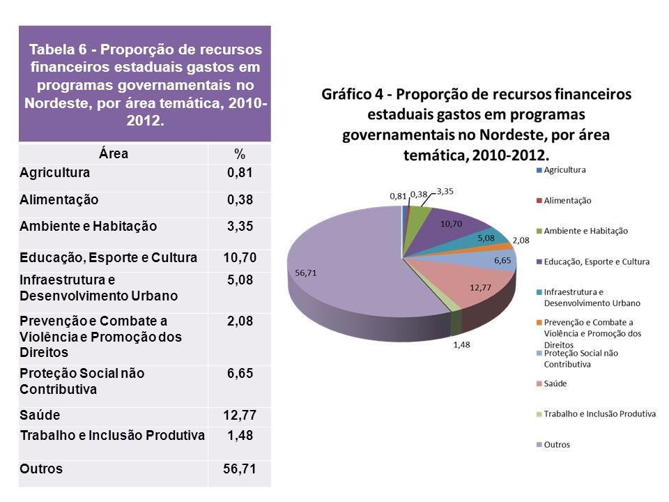 Tabela 6 - Proporção de recursos financeiros estaduais gastos em programas governamentais no Nordeste, por área temática, 2010- 2012. Área% Agricultur