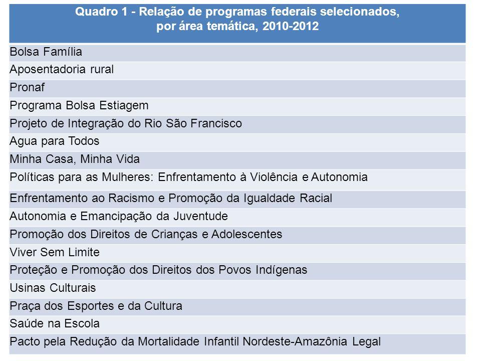 Quadro 1 - Relação de programas federais selecionados, por área temática, 2010-2012 Bolsa Família Aposentadoria rural Pronaf Programa Bolsa Estiagem P