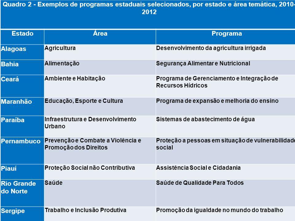 Quadro 2 - Exemplos de programas estaduais selecionados, por estado e área temática, 2010- 2012 EstadoÁreaPrograma Alagoas AgriculturaDesenvolvimento