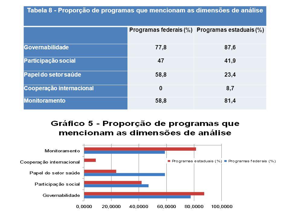 Tabela 8 - Proporção de programas que mencionam as dimensões de análise Programas federais (%)Programas estaduais (%) Governabilidade77,887,6 Particip