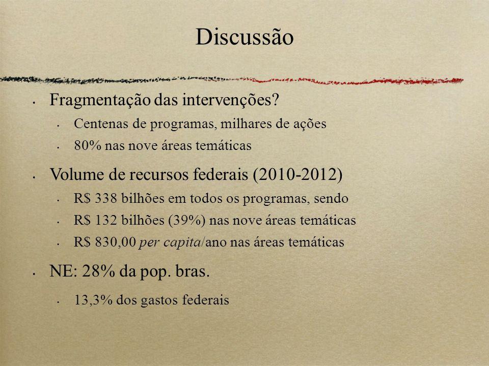 Discussão Fragmentação das intervenções? Centenas de programas, milhares de ações 80% nas nove áreas temáticas Volume de recursos federais (2010-2012)
