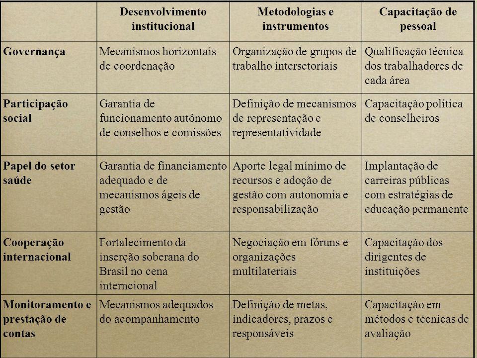 Desenvolvimento institucional Metodologias e instrumentos Capacitação de pessoal GovernançaMecanismos horizontais de coordenação Organização de grupos