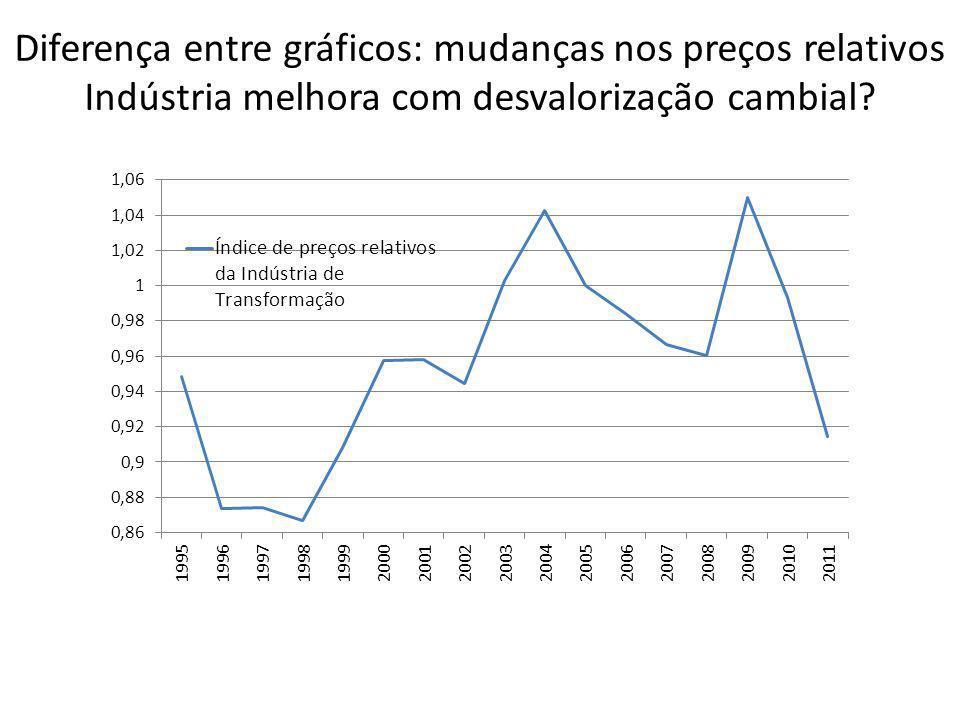 Não existe definição amplamente aceita Definição de desindustrialização é imprecisa: Participação relativa no emprego.