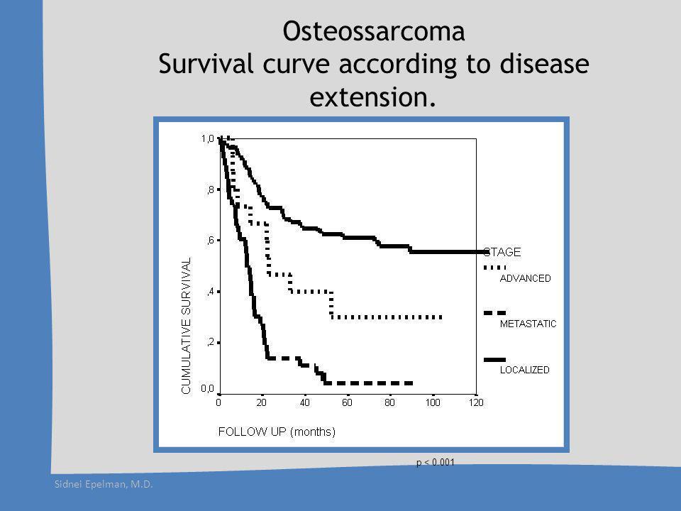 Sidnei Epelman, M.D. Osteosarcoma Brazilian Protocol 2000-2006 n = 368