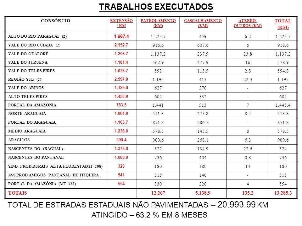 TRABALHOS EXECUTADOS CONSÓRCIO EXTENSÃO / KM PATROLAMENTO (KM) CASCALHAMENTO (KM) ATERRO- OUTROS (KM) TOTAL (KM) ALTO DO RIO PARAGUAI (2) 1.667.4 1.223.74596.21.223.7 VALE DO RIO CUIABÁ (2) 2.152.7 916.6607.66918.6 VALE DO GUAPORÉ 1.256.7 1.137.2237.923.81.137.2 VALE DO JURUENA 1.181.4 562.9477.916578.9 VALE DO TELES PIRES 1.078.7 592113.52.8594.8 REGIÃO SUL (2) 2.597.8 1.19541322.31.195 VALE DO ARINOS 1.129.0 627270-627 ALTO TELES PIRES 1.458.9 602532-602 PORTAL DA AMAZÔNIA 783.5 1.44151371.445.4 NORTE ARAGUAIA 1.061.9 511.3275.88.4513.8 PORTAL DO ARAGUAIA 1.163.7 851.8286.7-851.8 MÉDIO ARAGUAIA 1.238.8 578.5145.58578.5 ARAGUAIA 590.4 909.6268.16.3909.6 NASCENTES DO ARAGUAIA 1.378.8 322134.927.6324 NASCENTES DO PANTANAL 1.085.0 7364040.8736 SIND.