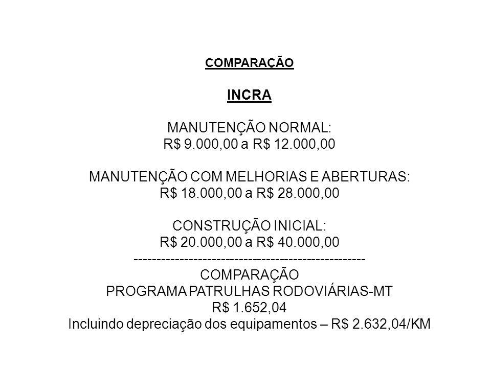 COMPARAÇÃO INCRA MANUTENÇÃO NORMAL: R$ 9.000,00 a R$ 12.000,00 MANUTENÇÃO COM MELHORIAS E ABERTURAS: R$ 18.000,00 a R$ 28.000,00 CONSTRUÇÃO INICIAL: R