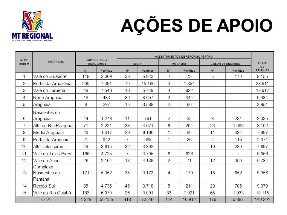N° DE ORDEM CONSÓRCIOS COMUNIDADES TRADICIONAIS ASSENTAMENTOS DE REFORMA AGRÁRIA TOTAL DE FAMÍLIAS INCRAINTERMATCRÉDITO FUNDIÁRIO N°FamíliasN°FamíliasN°FamíliasN°Famílias 1Vale do Guaporé1182.069385.84327351708.155 2Portal da Amazônia2007.3917015.16631.354--23.911 3Vale do Juruena487.546165.7494622--13.917 4Norte Araguaia18433368.6573344--9.434 5Araguaia8297153.588266--3.951 6 Nascentes do Araguaia441.2781179123582312.335 7Alto do Rio Paraguai712.221384.6716204231.0068.102 8Médio Araguaia201.317296.166180114347.997 9Portal do Araguaia21942798812641152.071 10Alto Teles pires493.615323.802--102807.697 11Vale do Teles Pires1664.72573.7056626--9.056 12Vale do Arinos262.164134.139271123606.734 13 Complexo Nascentes do Pantanal 1715.352353.1734179156529.356 14Região Sul854.735453.7185211237069.370 15Vale do Rio Cuiabá1836.070263.091837.021651.93318.115 TOTAL1.22850.15541873.24712410.9121765.887140.201
