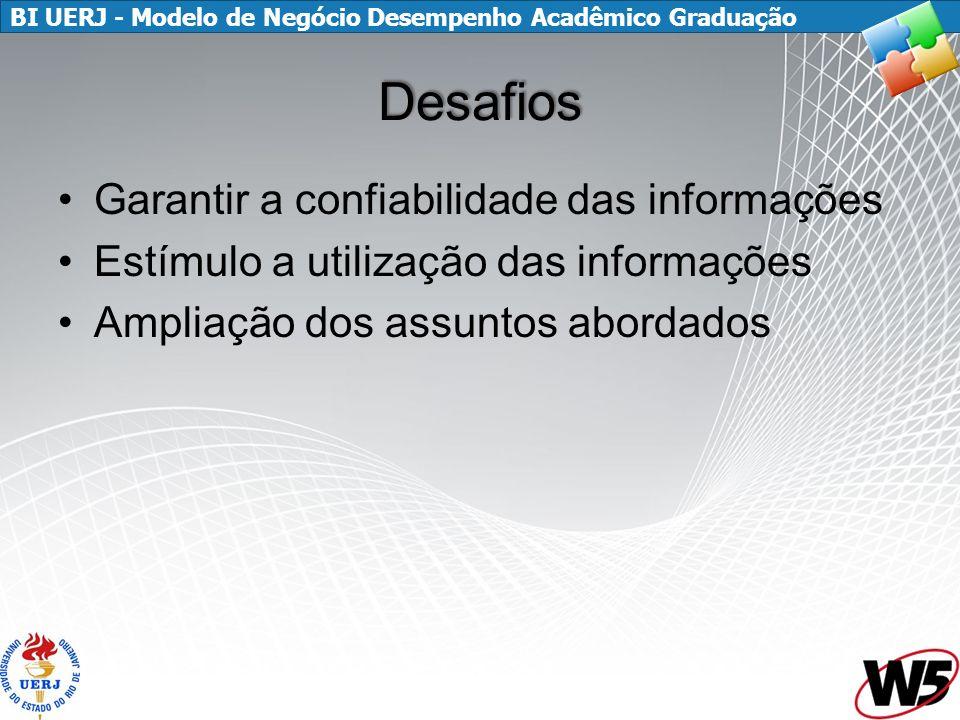 BI UERJ - Modelo de Negócio Desempenho Acadêmico Graduação Desafios Garantir a confiabilidade das informações Estímulo a utilização das informações Ampliação dos assuntos abordados