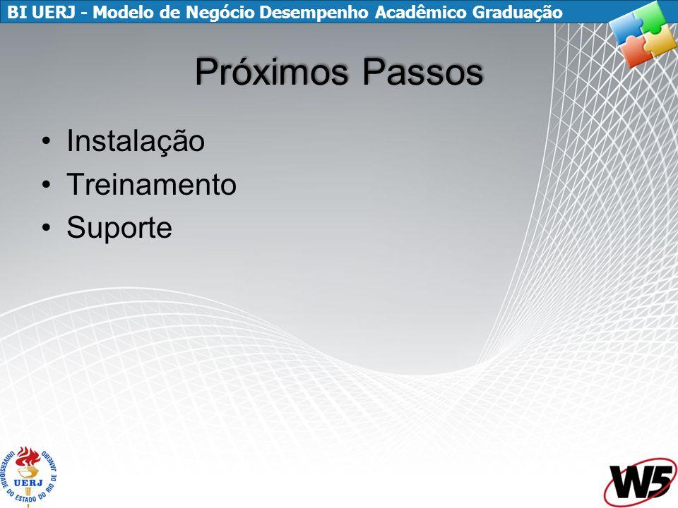 BI UERJ - Modelo de Negócio Desempenho Acadêmico Graduação Próximos Passos Instalação Treinamento Suporte