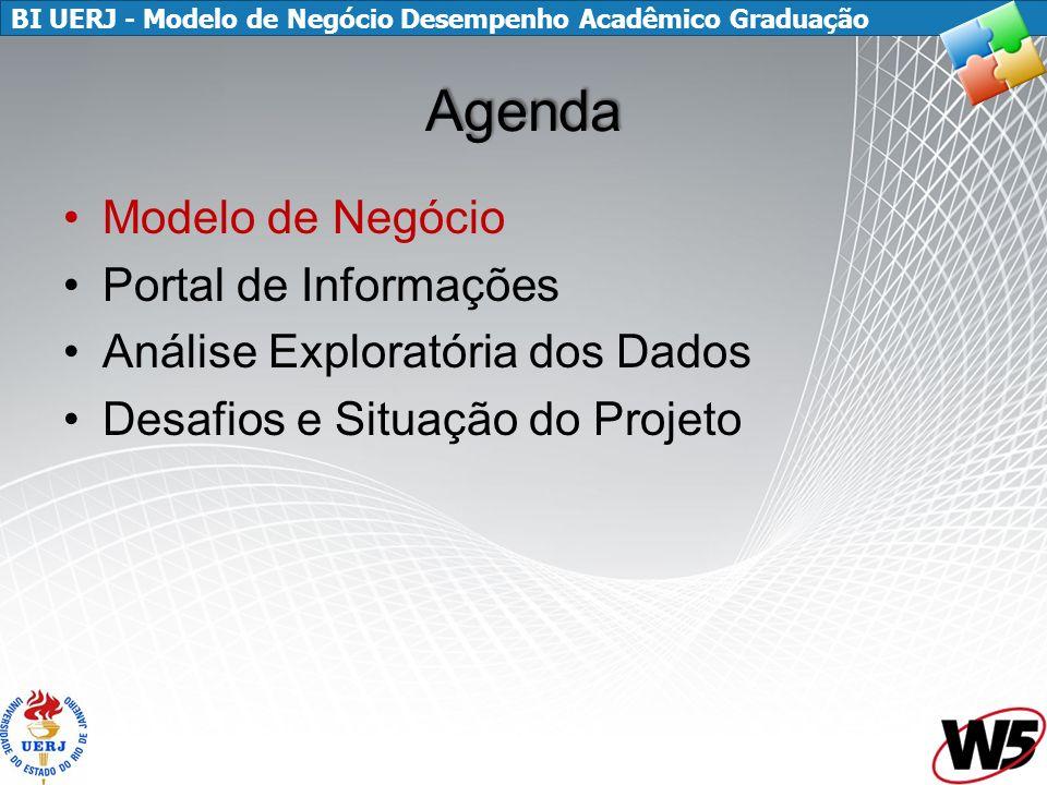 BI UERJ - Modelo de Negócio Desempenho Acadêmico Graduação Agenda Modelo de Negócio Portal de Informações Análise Exploratória dos Dados Desafios e Situação do Projeto