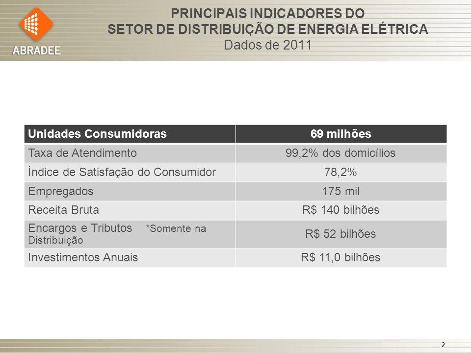 PRINCIPAIS INDICADORES DO SETOR DE DISTRIBUIÇÃO DE ENERGIA ELÉTRICA Dados de 2011 2 Unidades Consumidoras69 milhões Taxa de Atendimento99,2% dos domic