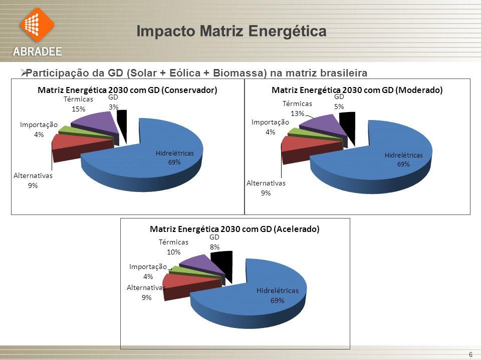 6 Impacto Matriz Energética Participação da GD (Solar + Eólica + Biomassa) na matriz brasileira