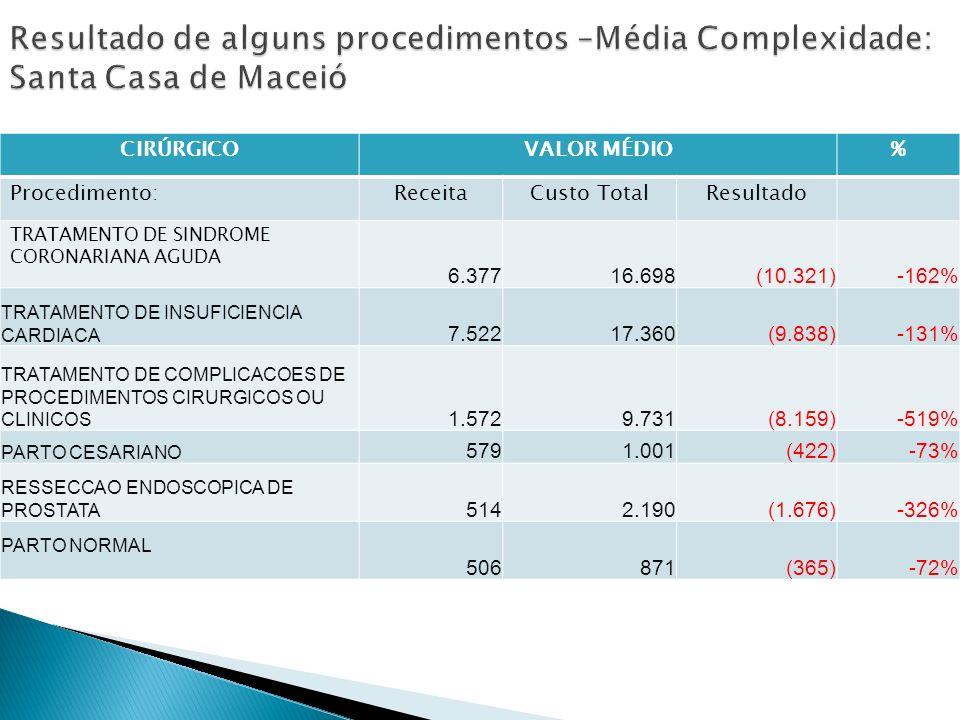 CIRÚRGICOVALOR MÉDIO% Procedimento:ReceitaCusto TotalResultado TRATAMENTO DE SINDROME CORONARIANA AGUDA 6.377 16.698 (10.321)-162% TRATAMENTO DE INSUFICIENCIA CARDIACA 7.522 17.360 (9.838)-131% TRATAMENTO DE COMPLICACOES DE PROCEDIMENTOS CIRURGICOS OU CLINICOS 1.572 9.731 (8.159)-519% PARTO CESARIANO 5791.001(422)-73% RESSECCAO ENDOSCOPICA DE PROSTATA 514 2.190 (1.676)-326% PARTO NORMAL 506871(365)-72%