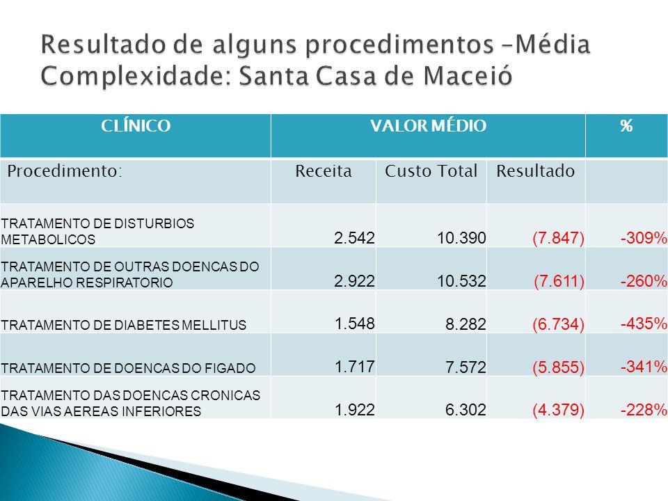 CLÍNICOVALOR MÉDIO% Procedimento:ReceitaCusto TotalResultado TRATAMENTO DE DISTURBIOS METABOLICOS 2.542 10.390 (7.847)-309% TRATAMENTO DE OUTRAS DOENCAS DO APARELHO RESPIRATORIO 2.922 10.532 (7.611)-260% TRATAMENTO DE DIABETES MELLITUS 1.548 8.282 (6.734)-435% TRATAMENTO DE DOENCAS DO FIGADO 1.717 7.572 (5.855)-341% TRATAMENTO DAS DOENCAS CRONICAS DAS VIAS AEREAS INFERIORES 1.922 6.302 (4.379)-228%